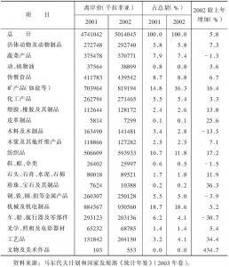 表4-38 2001~2002年马尔代夫进口情况一览表