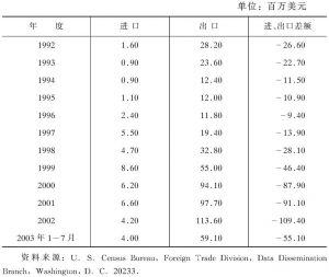 表7-3 1992年以来马尔代夫同美国外贸情况一览表