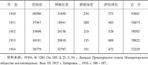 表2-2 1910~1914年阿穆尔河流域总督区居住中国人统计数字