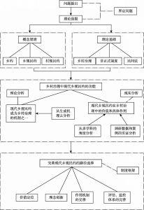 图1-2 本研究的技术路线图