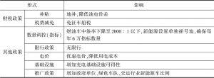 表2 北京市新能源汽车支持政策