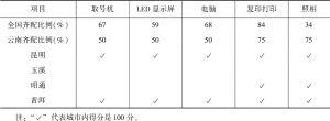表14-3 云南省效能设施不够齐全