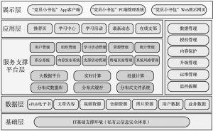 """图8-6 """"党员小书包""""技术架构"""