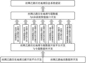 图8-42 丝绸之路历史地理信息开放平台产品架构