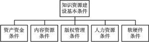 图4-3 知识资源建设的基本条件构成