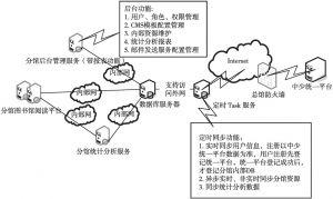 图7-13 镜像分馆模式网络拓扑结构