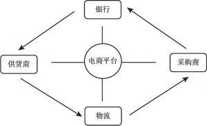图3 电商平台基本模式