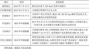 表7 2018年各银行开放银行进展情况