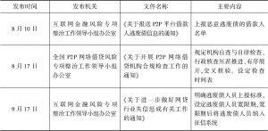 表2 2018年6月以来发布的规范性文件