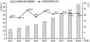 图10-8 中国消费信贷市场规模及其增长率