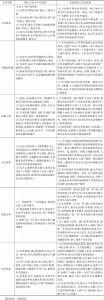 表6-2 我国银行系金融科技子公司产品体系