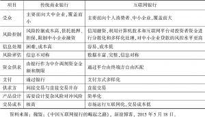 表6-6 传统商业银行与互联网银行业务模式对比