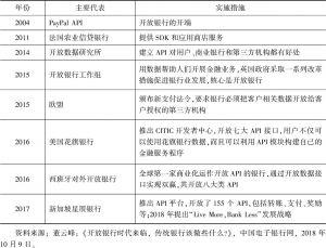 表6-7 国外开放银行的发展历程