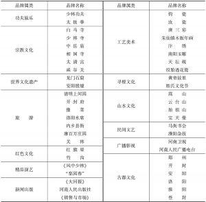 表5 河南知名文化品牌简表