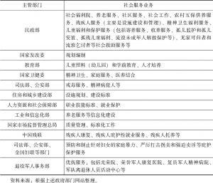 表7-8 中国中央政府管理社会服务业务的主要政府部门