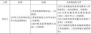 表7-9 中国中央政府管理社会服务的主要政策法规