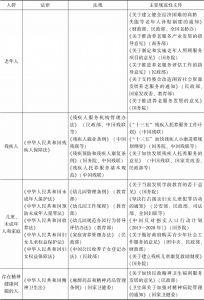表7-9 中国中央政府管理社会服务的主要政策法规-续表1