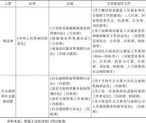表7-9 中国中央政府管理社会服务的主要政策法规-续表2