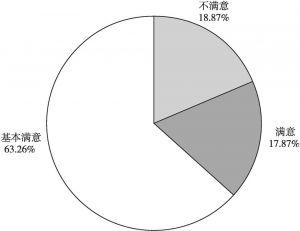 图2 公众对食品安全整体状况的满意度评价