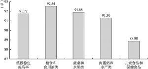 图4 主要食品安全状况的稳定提高率