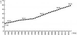 图1-1 中国城镇化率变动