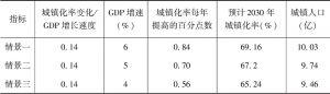 表1-1 未来城镇化率的判断