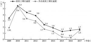 图1-4 2009~2017年农民工增长速度和外出农民工增长速度