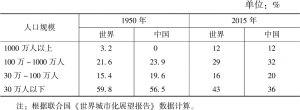 表1-4 2015年世界和中国不同规模城市吸纳城市人口比重