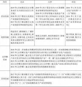 表3 京津冀数字文化产业相关政策汇总