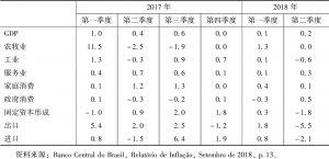 表2 巴西宏观经济指标(环比)