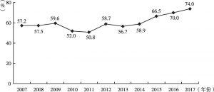 图4 2007~2017年巴西债务占GDP比重