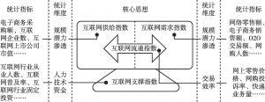 附图1 互联网经济发展指数构建思路