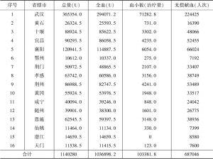 表2 2018年湖北省采供血机构采血情况