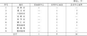 表1 全省采供血机构设置情况