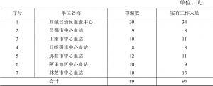表2 西藏自治区采供血机构人员情况