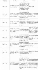 表13 北京市关于优化营商环境的部分相关文件列表
