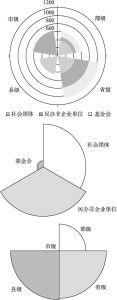 图4-3 北京社会组织类别构成