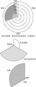 图4-4 上海社会组织类别构成