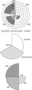 图4-5 广东省社会组织类别构成