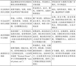 表7-7 社会创新的常见模式