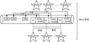 图2 DKG2阶段示意