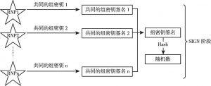 图3 SIGN阶段示意