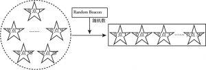 图6 EL星群节点排序示意