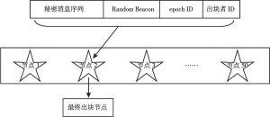 图7 出块权分配示意