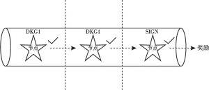 图10 RNP节点的经济激励示意