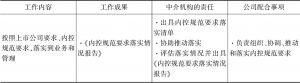 表7 内控规范要求落实工作内容