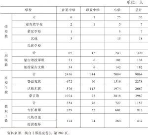 表1 根据民族教育情况统计的鄂温克旗学校数、在校学生人数和教职工人数