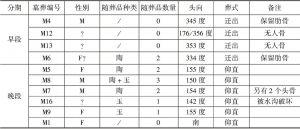 表3-1 N2Z4X墓葬特征统计
