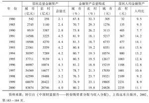 表2 城乡居民总量金融资产与人均金融资产比较