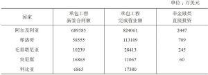 表2 2015年中国对马格里布国家经贸往来情况